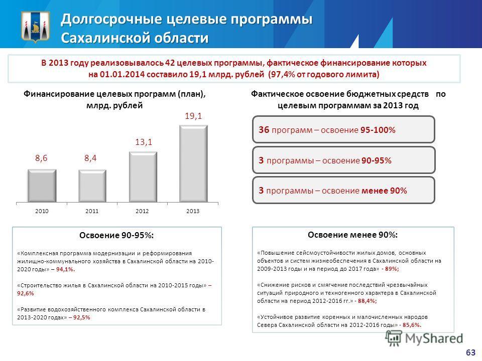 В 2013 году реализовывалось 42 целевых программы, фактическое финансирование которых на 01.01.2014 составило 19,1 млрд. рублей (97,4% от годового лимита) Долгосрочные целевые программы Сахалинской области Освоение менее 90%: «Повышение сейсмоустойчив