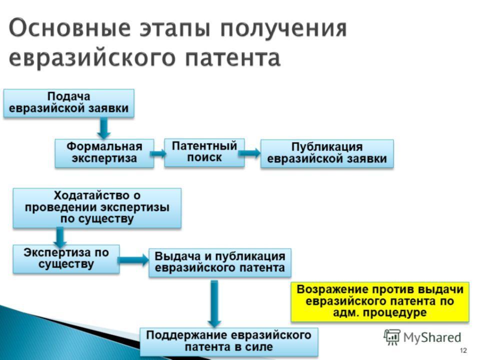Основные этапы получения евразийского патента