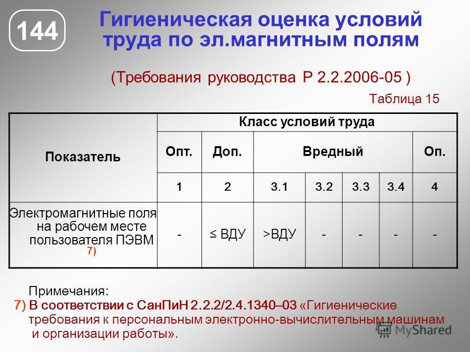 Гигиеническая оценка условий труда по эл.магнитным полям (Требования руководства Р 2.2.2006-05 ) 144 Показатель Класс условий труда Опт.Доп.ВредныйОп. 123.13.23.33.44 Электромагнитные поля на рабочем месте пользователя ПЭВМ 7) - ВДУ>ВДУ---- Примечани
