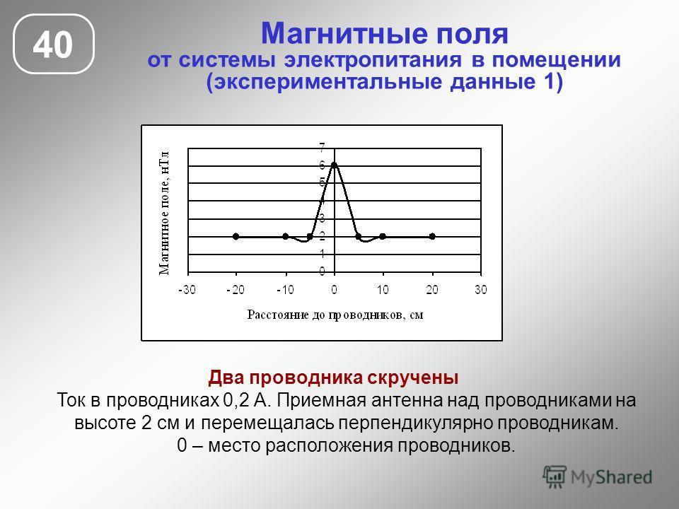 Магнитные поля от системы электропитания в помещении (экспериментальные данные 1) 40 Два проводника скручены Ток в проводниках 0,2 А. Приемная антенна над проводниками на высоте 2 см и перемещалась перпендикулярно проводникам. 0 – место расположения