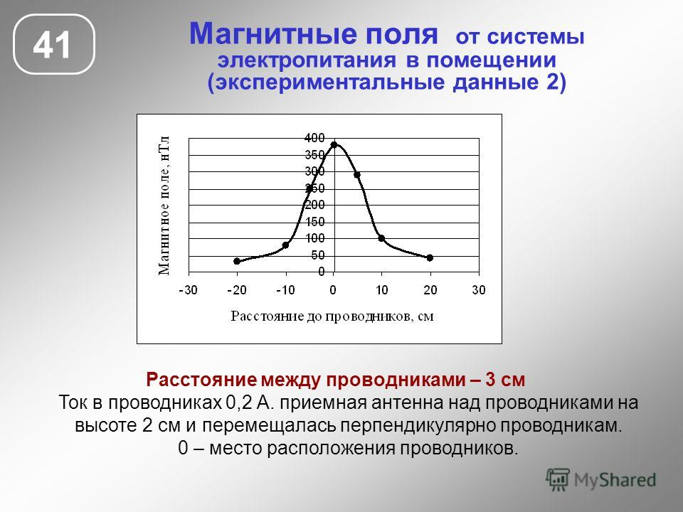 Магнитные поля от системы электропитания в помещении (экспериментальные данные 2) 41 Расстояние между проводниками – 3 см Ток в проводниках 0,2 А. приемная антенна над проводниками на высоте 2 см и перемещалась перпендикулярно проводникам. 0 – место