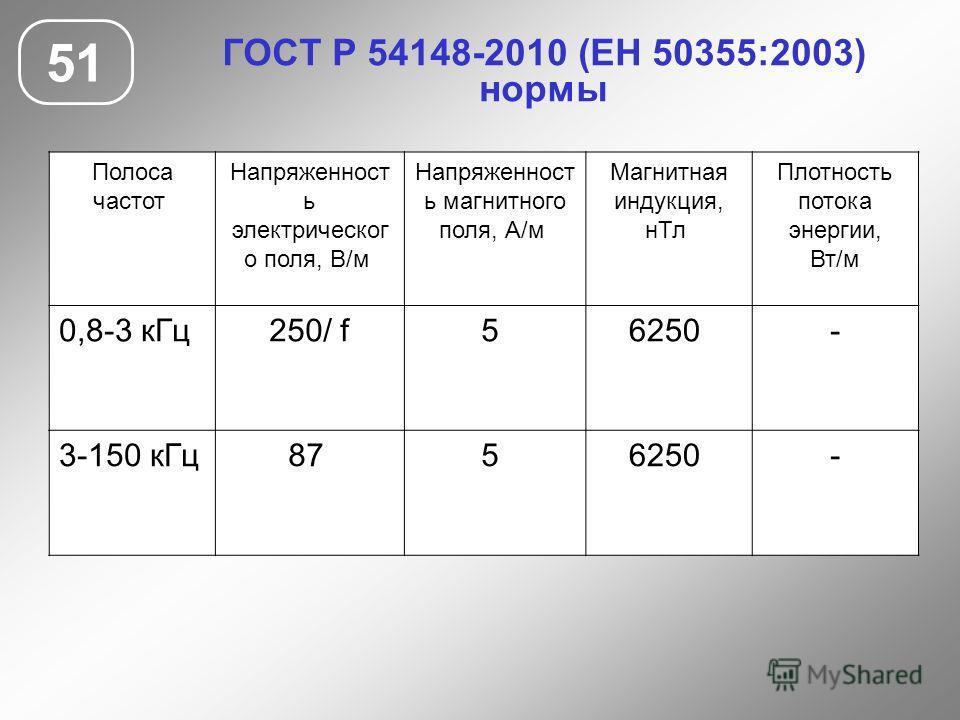 ГОСТ Р 54148-2010 (ЕН 50355:2003) нормы 51 Полоса частот Напряженност ь электрическог о поля, В/м Напряженност ь магнитного поля, А/м Магнитная индукция, нТл Плотность потока энергии, Вт/м 0,8-3 кГц250/ f5 6250 - 3-150 кГц87 5 6250 -