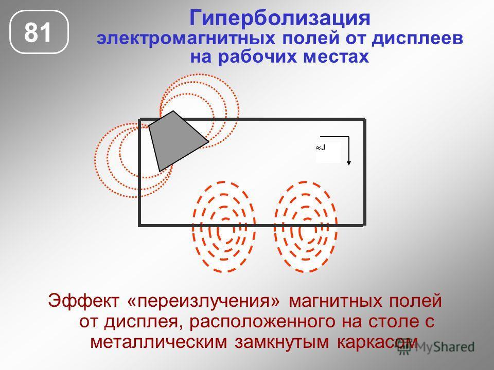 Гиперболизация электромагнитных полей от дисплеев на рабочих местах 81 Эффект «переизлучения» магнитных полей от дисплея, расположенного на столе с металлическим замкнутым каркасом J