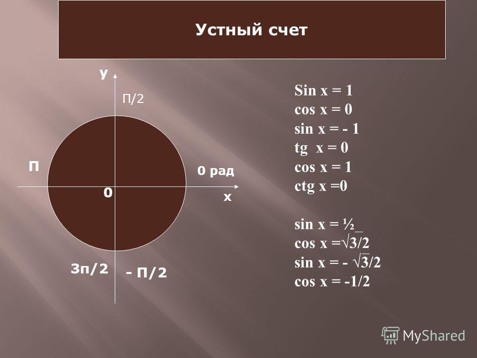 Устный счет х у 0 0 рад П/2 П - П/2 3п/2 Sin x = 1 cos x = 0 sin x = - 1 tg x = 0 cos x = 1 ctg x =0 sin x = ½ cos x =3/2 sin x = - 3/2 cos x = -1/2