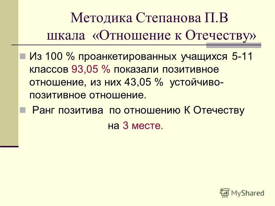 Методика Степанова П.В шкала «Отношение к Отечеству» Из 100 % проанкетированных учащихся 5-11 классов 93,05 % показали позитивное отношение, из них 43,05 % устойчиво- позитивное отношение. Ранг позитива по отношению К Отечеству на 3 месте.