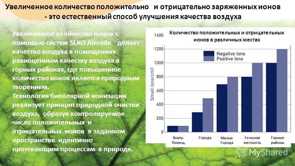 Увеличенное количество положительно и отрицательно заряженных ионов - это естественный способ улучшения качества воздуха Количество положительных и отрицательных ионов в различных местах Увеличенное количество ионов с помощью систем SEKO Aircode дела