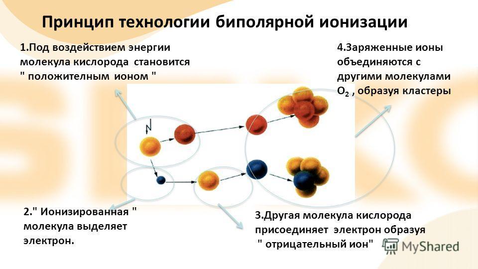 Принцип технологии биполярной ионизации 1.Под воздействием энергии молекула кислорода становится