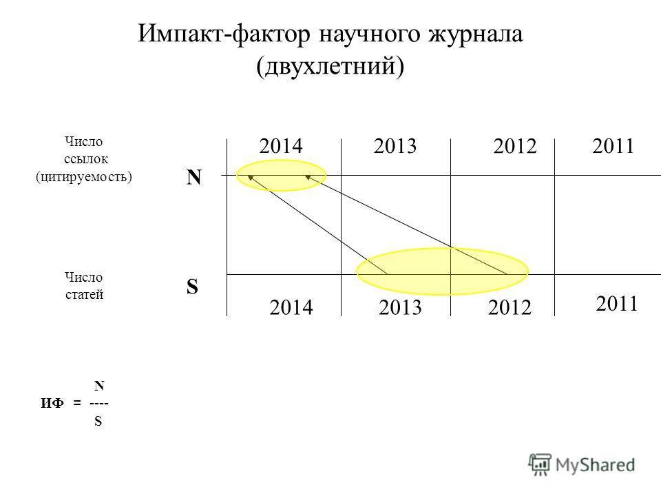 Импакт-фактор научного журнала (двухлетний) 20142013 2012 2011 201420132012 2011 S N Число статей Число ссылок (цитируемость) N ИФ = ---- S