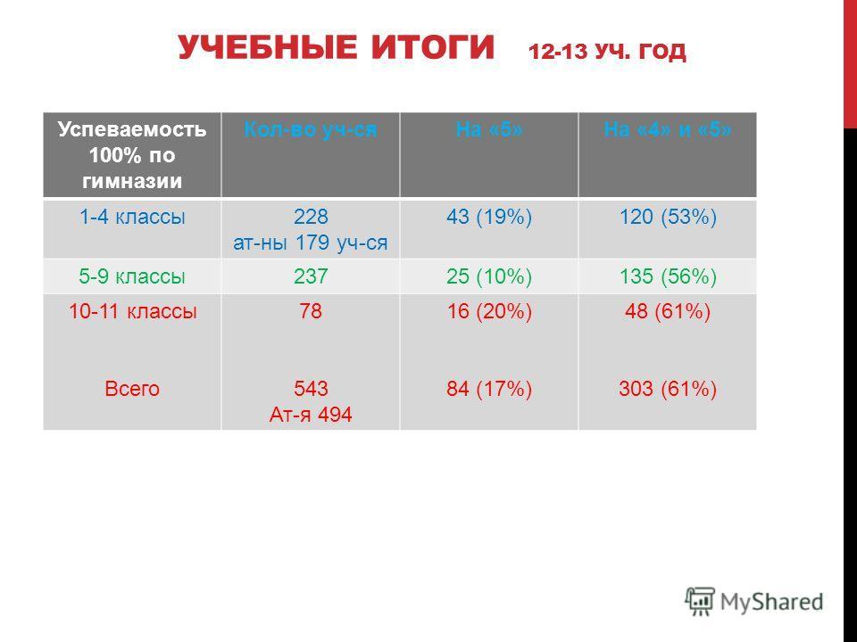 УЧЕБНЫЕ ИТОГИ 12-13 УЧ. ГОД Успеваемость 100% по гимназии Кол-во уч-сяНа «5»На «4» и «5» 1-4 классы228 ат-ны 179 уч-ся 43 (19%)120 (53%) 5-9 классы23725 (10%)135 (56%) 10-11 классы Всего 78 543 Ат-я 494 16 (20%) 84 (17%) 48 (61%) 303 (61%)