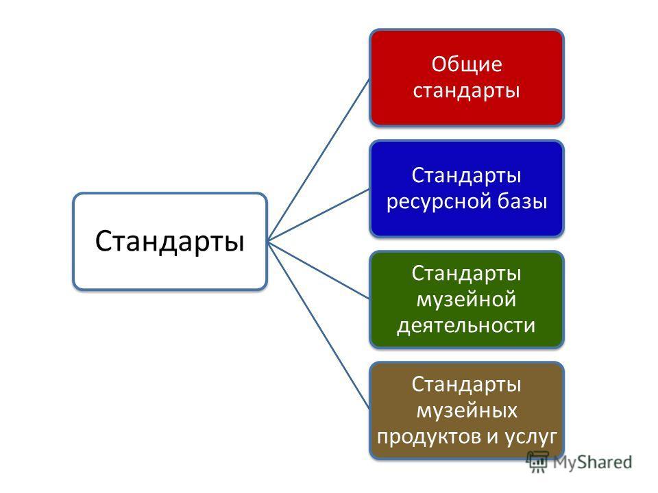 Стандарты Общие стандарты Стандарты ресурсной базы Стандарты музейной деятельности Стандарты музейных продуктов и услуг