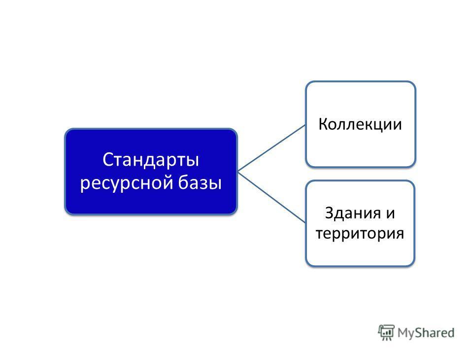 Стандарты ресурсной базы Коллекции Здания и территория