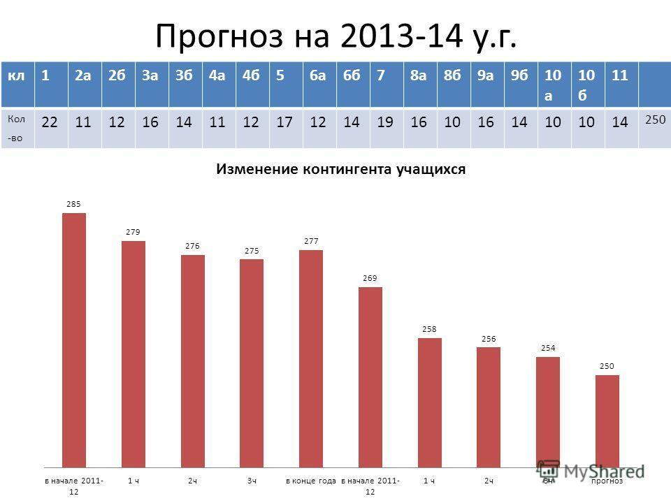 Прогноз на 2013-14 у.г. кл12а2б3а3б4а4б56а6б78а8б9а9б10 а 10 б 11 Кол -во 22111216141112171214191610161410 14 250