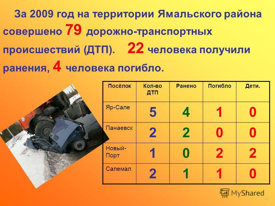 4 За 2009 год на территории Ямальского района совершено 79 дорожно-транспортных происшествий (ДТП). 22 человека получили ранения, 4 человека погибло. ПосёлокКол-во ДТП РаненоПогиблоДети. Яр-Сале 5410 Панаевск 2200 Новый- Порт 1022 Салемал 2110