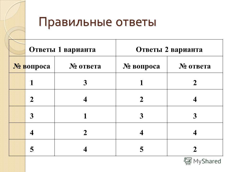 Правильные ответы Ответы 1 вариантаОтветы 2 варианта вопроса ответа вопроса ответа 1312 2424 3133 4244 5452