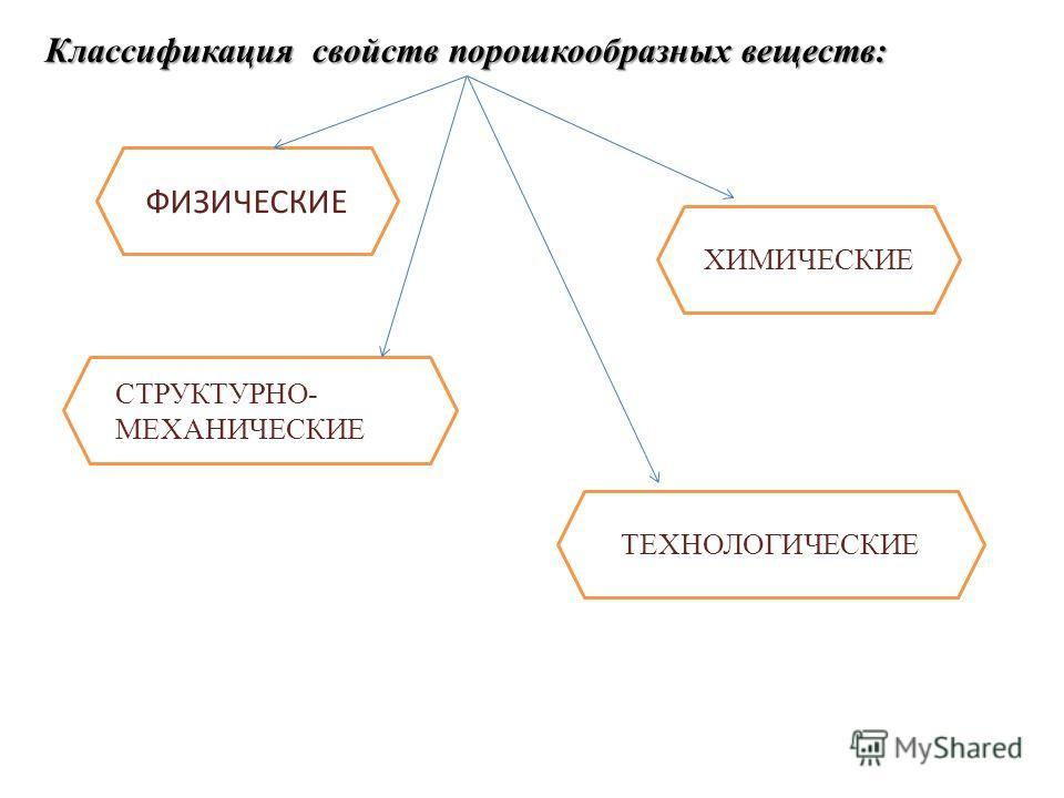 ХИМИЧЕСКИЕ Классификация свойств порошкообразных веществ: ФИЗИЧЕСКИЕ ТЕХНОЛОГИЧЕСКИЕ СТРУКТУРНО- МЕХАНИЧЕСКИЕ