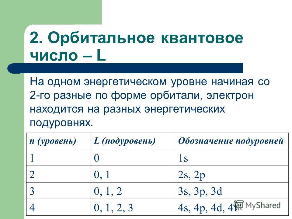 2. Орбитальное квантовое число – L На одном энергетическом уровне начиная со 2-го разные по форме орбитали, электрон находится на разных энергетических подуровнях. n (уровень)L (подуровень)Обозначение подуровней 101s1s 20, 12s, 2p 30, 1, 23s, 3p, 3d