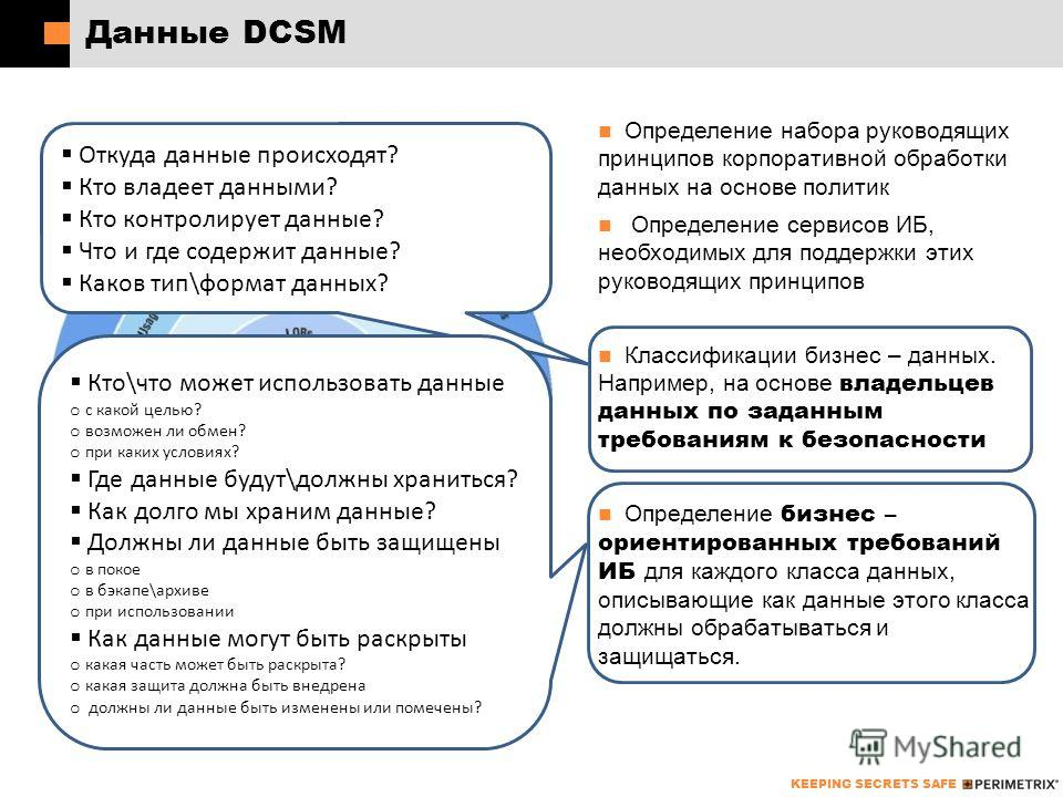 KEEPING SECRETS SAFE Данные DCSM Определение набора руководящих принципов корпоративной обработки данных на основе политик Определение сервисов ИБ, необходимых для поддержки этих руководящих принципов Классификации бизнес – данных. Например, на основ