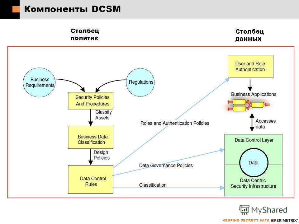 KEEPING SECRETS SAFE Компоненты DCSM Столбец политик Столбец данных