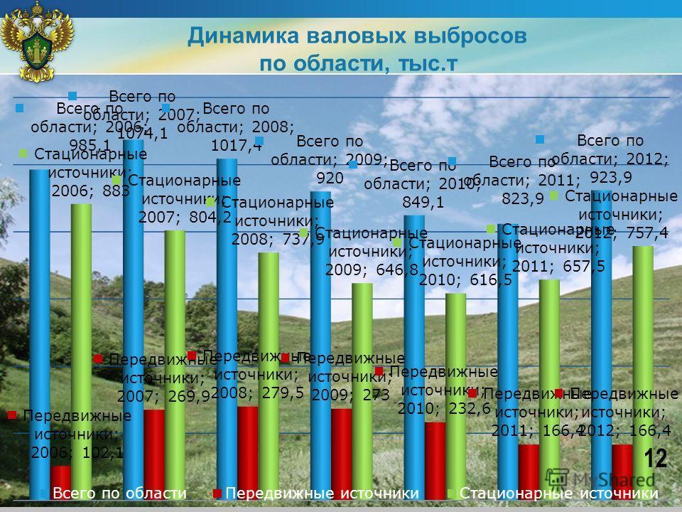 Динамика валовых выбросов по области, тыс.т 12