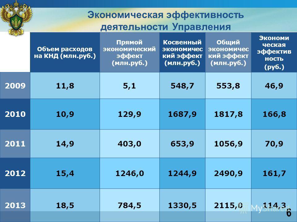 Объем расходов на КНД (млн.руб.) Прямой экономический эффект (млн.руб.) Косвенный экономичес кий эффект (млн.руб.) Общий экономичес кий эффект (млн.руб.) Экономи ческая эффектив ность (руб.) 200911,85,1548,7553,846,9 201010,9129,91687,91817,8166,8 20