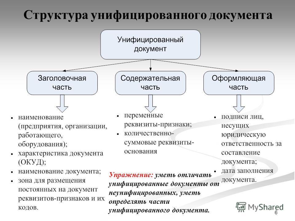 6 Структура унифицированного документа Упражнение: уметь отличать унифицированные документы от неунифицированных, уметь определять части унифицированного документа.