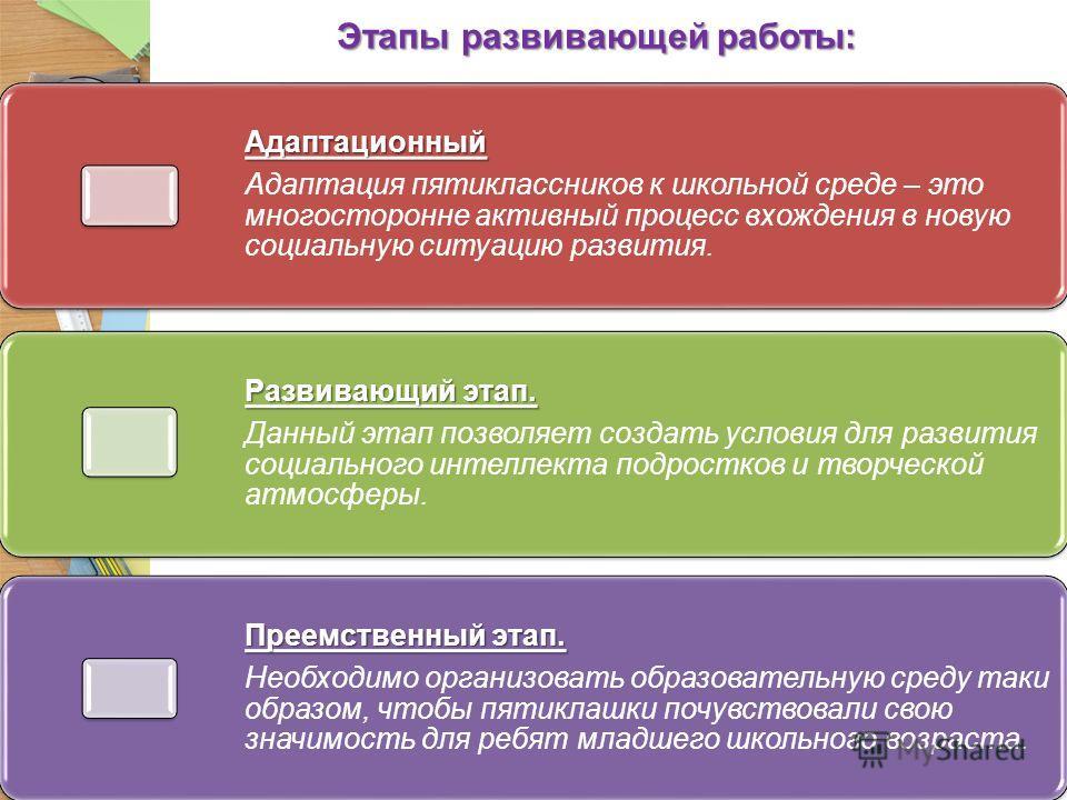 Этапы развивающей работы: Адаптационный Адаптация пятиклассников к школьной среде – это многосторонне активный процесс вхождения в новую социальную ситуацию развития. Развивающий этап. Данный этап позволяет создать условия для развития социального ин