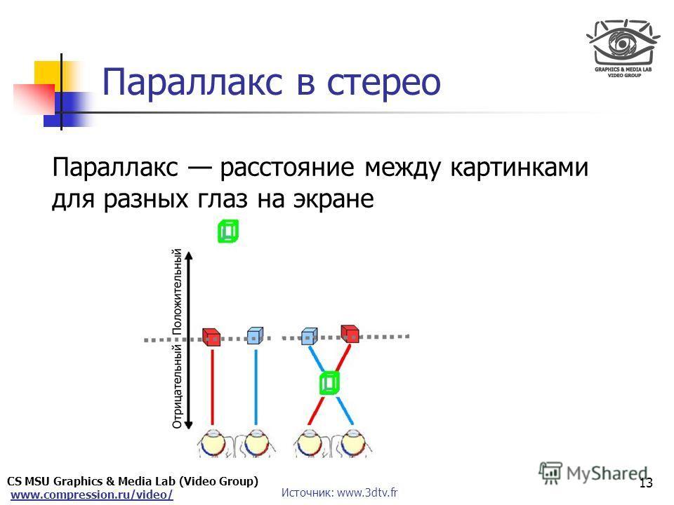 CS MSU Graphics & Media Lab (Video Group) www.compression.ru/video/ Only for Maxus Параллакс в стерео Параллакс расстояние между картинками для разных глаз на экране 13 Источник: www.3dtv.fr