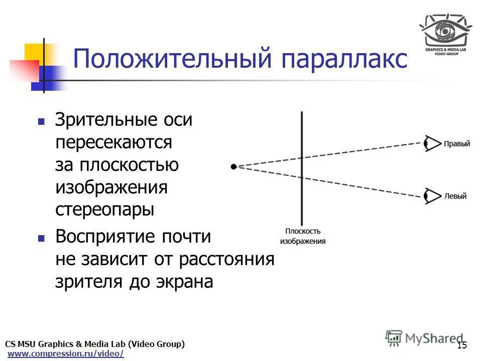 CS MSU Graphics & Media Lab (Video Group) www.compression.ru/video/ Only for Maxus Положительный параллакс Зрительные оси пересекаются за плоскостью изображения стереопары Восприятие почти не зависит от расстояния зрителя до экрана 15