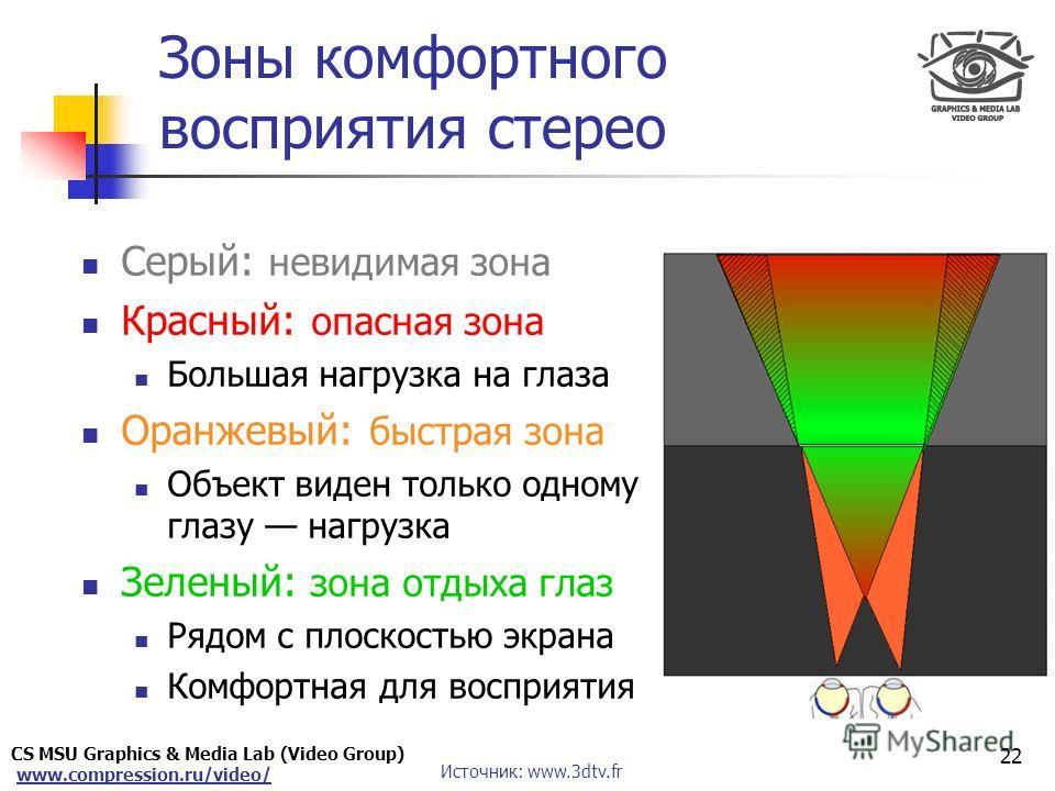CS MSU Graphics & Media Lab (Video Group) www.compression.ru/video/ Only for Maxus Зоны комфортного восприятия стерео Серый: невидимая зона Красный: опасная зона Большая нагрузка на глаза Оранжевый: быстрая зона Объект виден только одному глазу нагру
