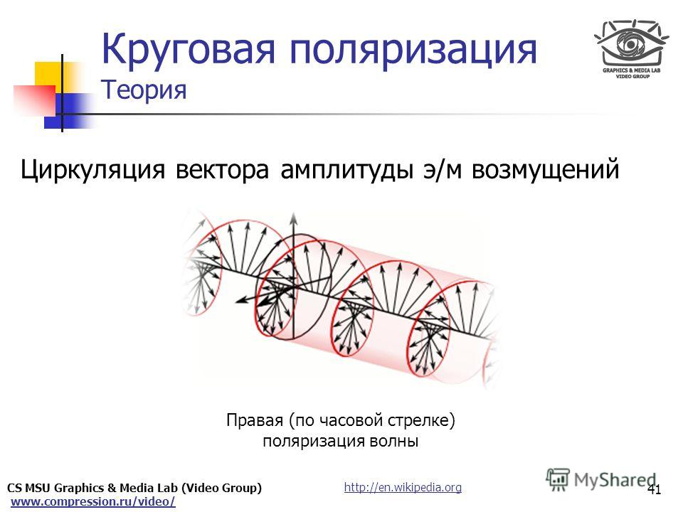 CS MSU Graphics & Media Lab (Video Group) www.compression.ru/video/ Only for Maxus 41 http://en.wikipedia.org Циркуляция вектора амплитуды э/м возмущений Круговая поляризация Теория Правая (по часовой стрелке) поляризация волны