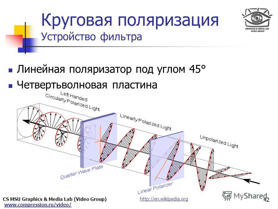 CS MSU Graphics & Media Lab (Video Group) www.compression.ru/video/ Only for Maxus 42 http://en.wikipedia.org Линейная поляризатор под углом 45° Четвертьволновая пластина Круговая поляризация Устройство фильтра