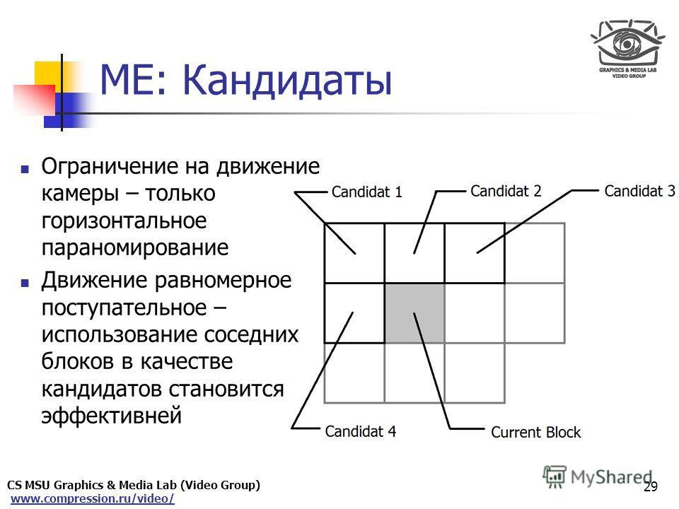 www.compression.ru/video/ Only for Maxus ME: Кандидаты Ограничение на движение камеры – только горизонтальное параномирование Движение равномерное поступательное – использование соседних блоков в качестве кандидатов становится эффективней 29