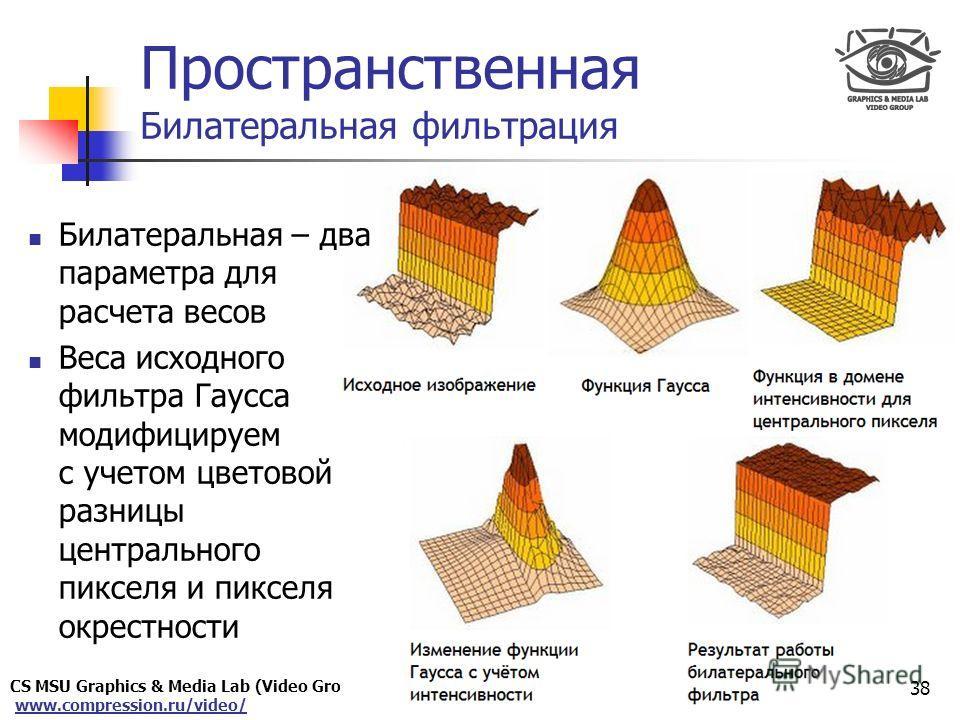 CS MSU Graphics & Media Lab (Video Group) www.compression.ru/video/ Only for Maxus Пространственная Билатеральная фильтрация 38 Билатеральная – два параметра для расчета весов Веса исходного фильтра Гаусса модифицируем с учетом цветовой разницы центр