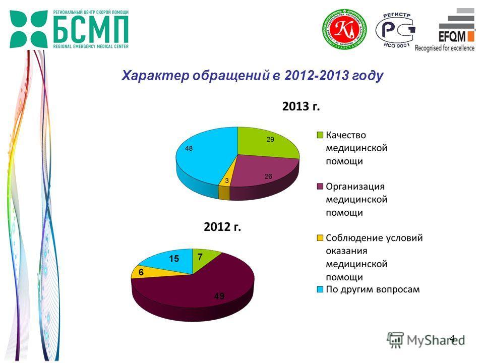 4 Характер обращений в 2012-2013 году