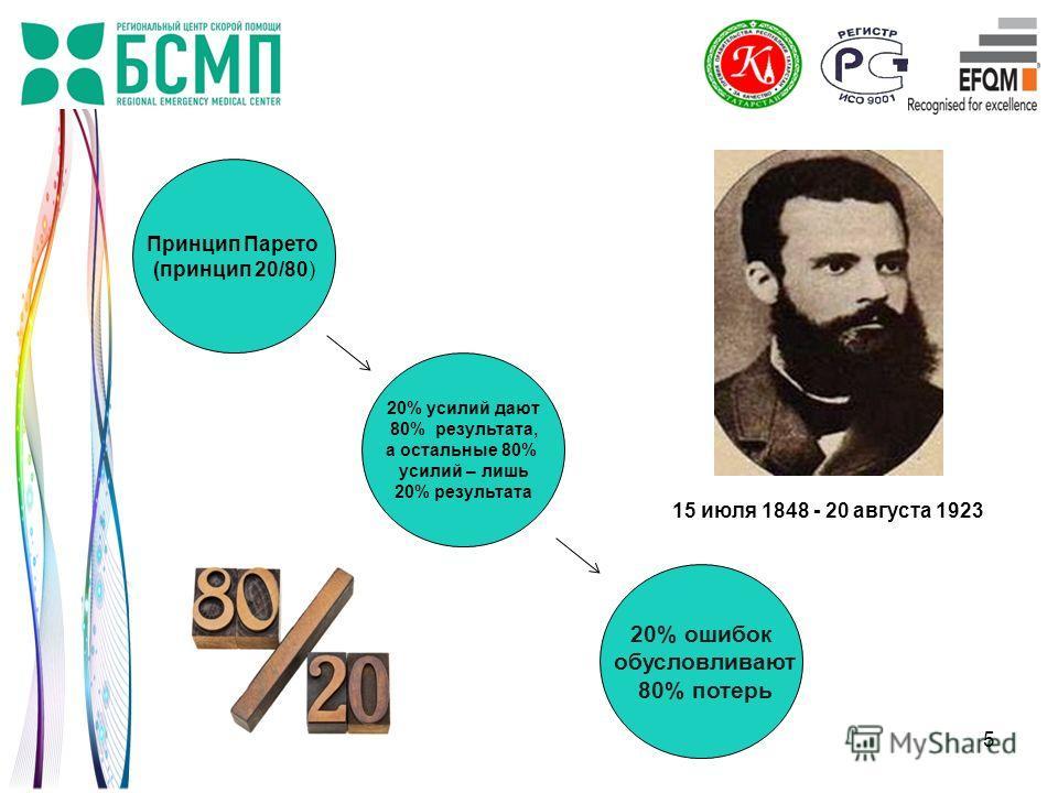 5 15 июля 1848 - 20 августа 1923 Принцип Парето (принцип 20/80) 20% усилий дают 80% результата, а остальные 80% усилий – лишь 20% результата 20% ошибок обусловливают 80% потерь