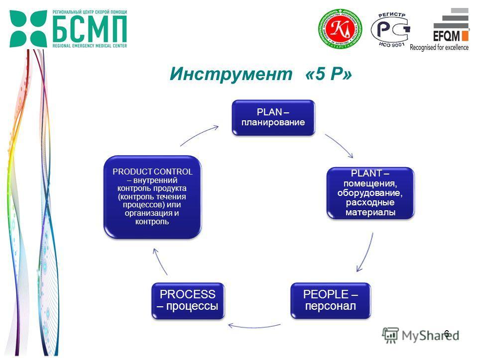 6 PLAN – планирование PLANT – помещения, оборудование, расходные материалы PEOPLE – персонал PROCESS – процессы PRODUCT CONTROL – внутренний контроль продукта (контроль течения процессов) или организация и контроль Инструмент «5 Р»