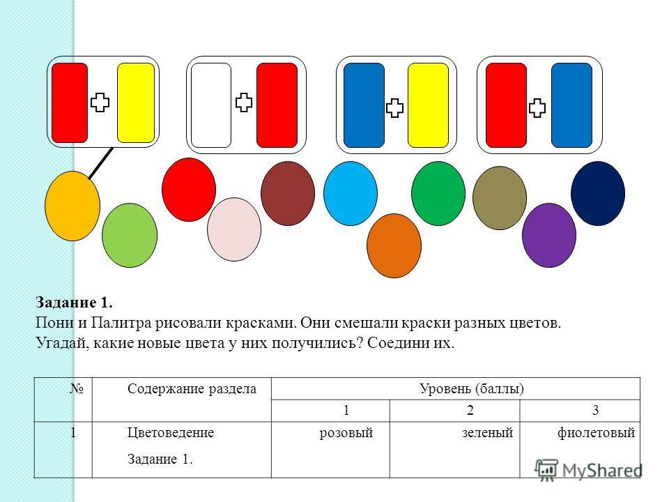 Задание 1. Пони и Палитра рисовали красками. Они смешали краски разных цветов. Угадай, какие новые цвета у них получились? Соедини их. Содержание разделаУровень (баллы) 123 1Цветоведение Задание 1. розовыйзеленыйфиолетовый
