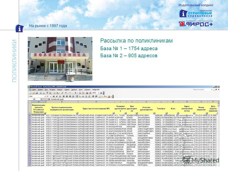 На рынке с 1997 года ПОЛИКЛИНИКИ Рассылка по поликлиникам База 1 – 1754 адреса База 2 – 905 адресов