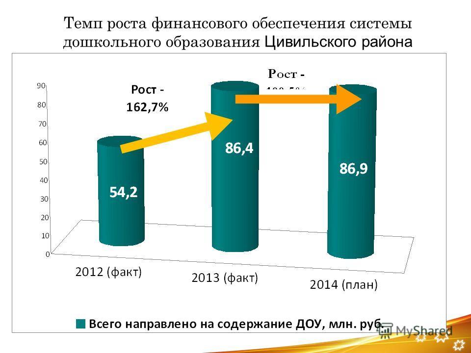 Темп роста финансового обеспечения системы дошкольного образования Цивильского района