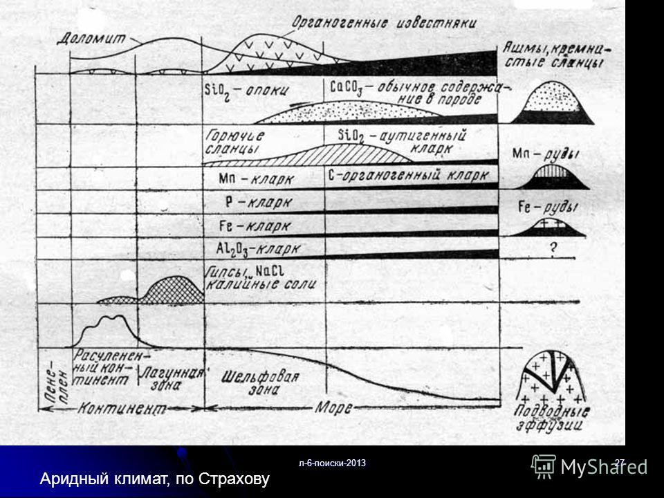 л-6-поиски-201327 Аридный климат, по Страхову