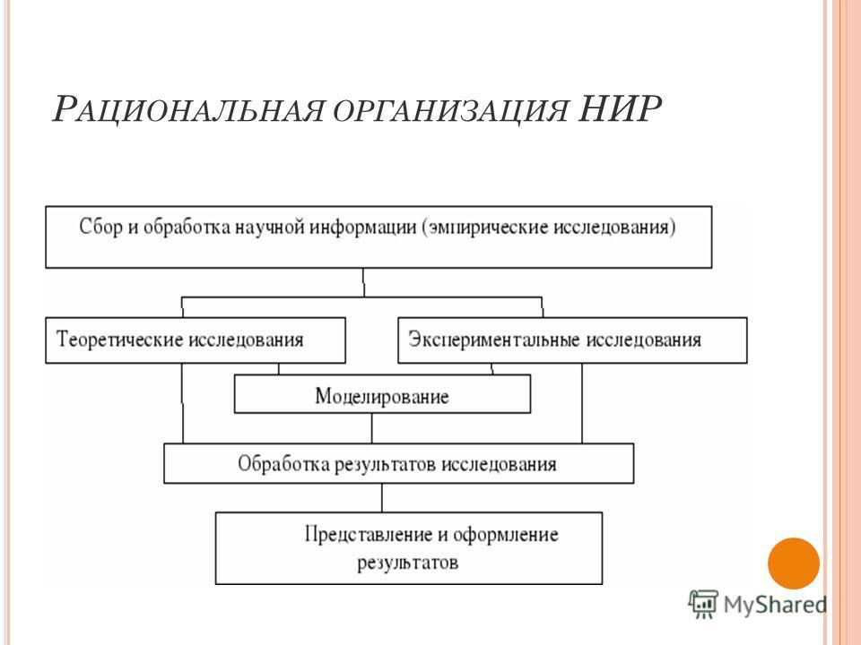 Р АЦИОНАЛЬНАЯ ОРГАНИЗАЦИЯ НИР