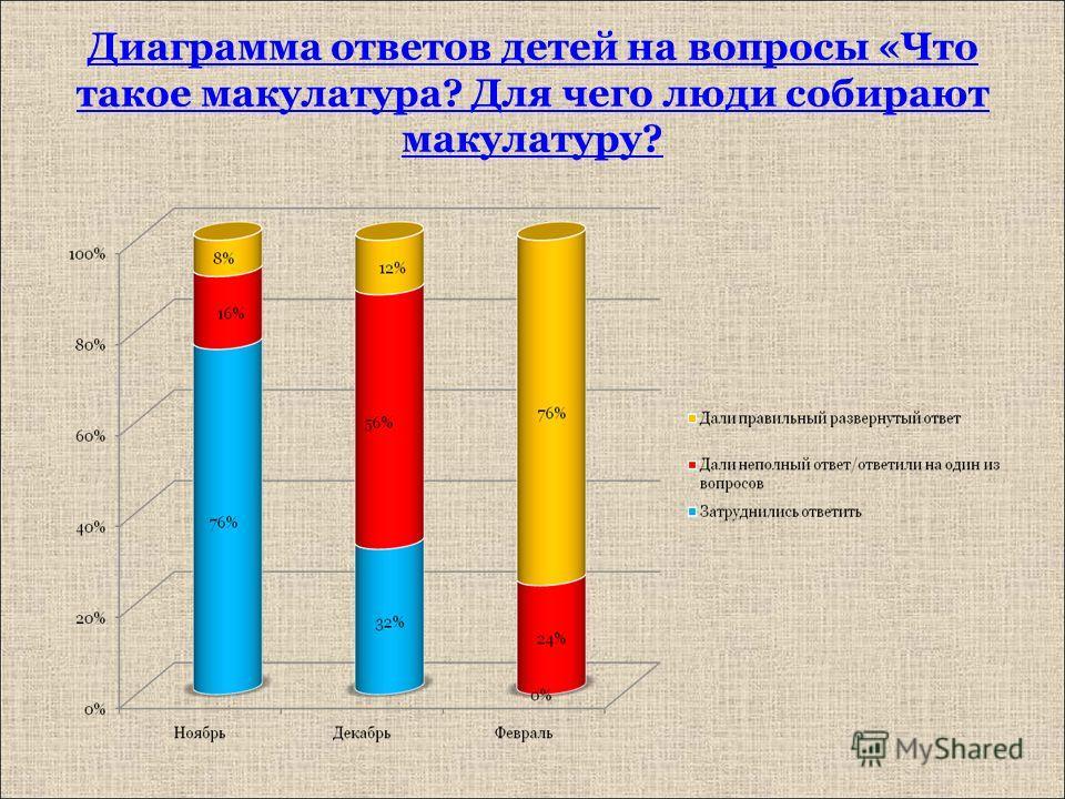 Диаграмма ответов детей на вопросы «Что такое макулатура? Для чего люди собирают макулатуру?