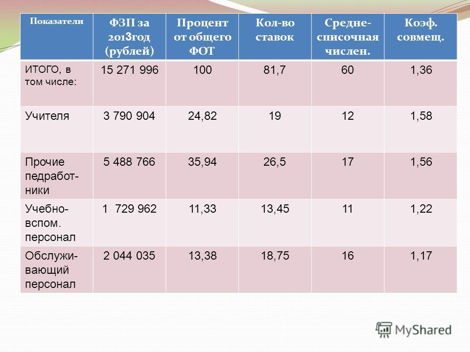 Показатели ФЗП за 201 3 год (рублей) Процент от общего ФОТ Кол-во ставок Средне- списочная числен. Коэф. совмещ. ИТОГО, в том числе: 15 271 99610081,7601,36 Учителя3 790 90424,8219121,58 Прочие педработ- ники 5 488 76635,9426,5171,56 Учебно- вспом. п