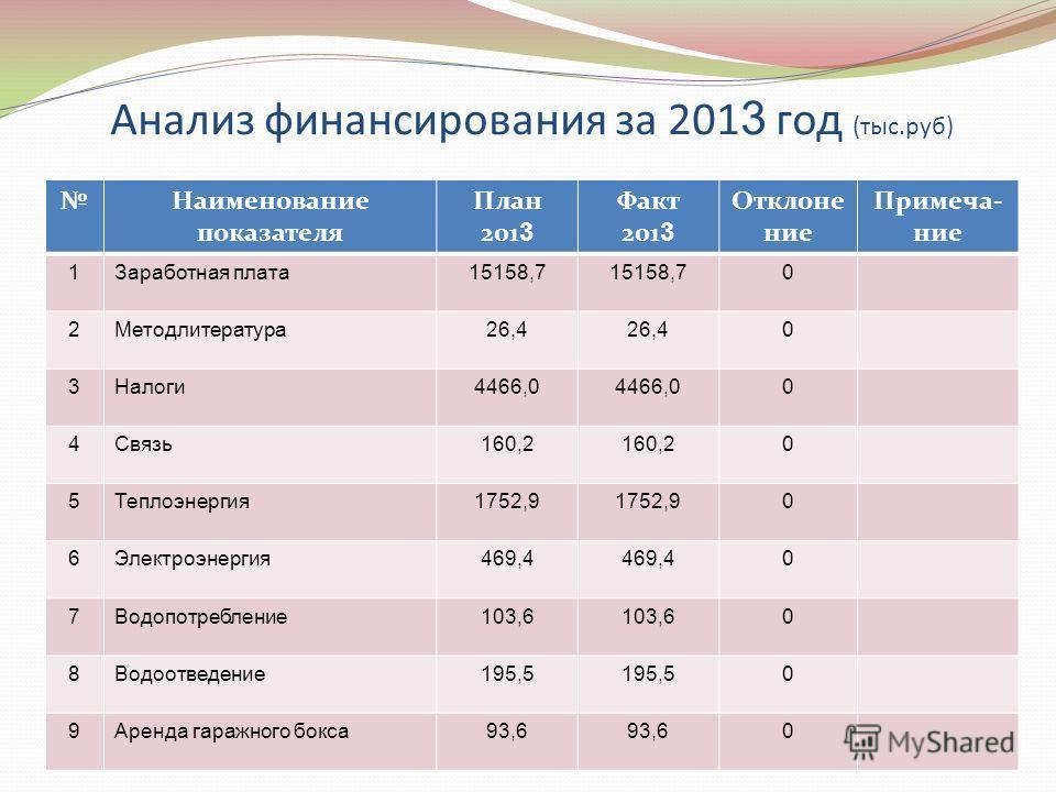 Анализ финансирования за 201 3 год (тыс.руб) Наименование показателя План 201 3 Факт 201 3 Отклоне ние Примеча- ние 1Заработная плата15158,7 0 2Методлитература26,4 0 3Налоги4466,0 0 4Связь160,2 0 5Теплоэнергия1752,9 0 6Электроэнергия469,4 0 7Водопотр