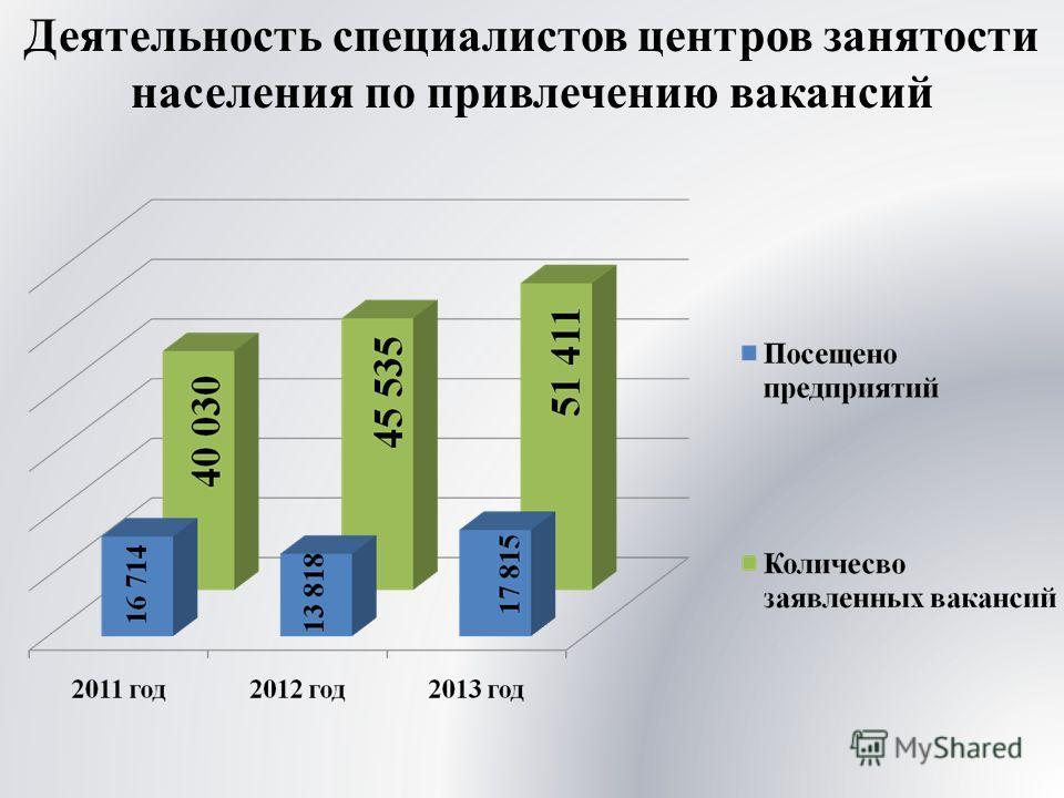 Деятельность специалистов центров занятости населения по привлечению вакансий