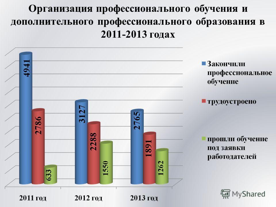 Организация профессионального обучения и дополнительного профессионального образования в 2011-2013 годах