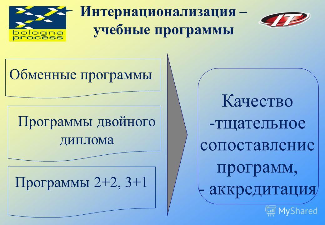 Программы 2+2, 3+1 Интернационализация – учебные программы Обменные программы Программы двойного диплома Качество -тщательное сопоставление программ, - аккредитация