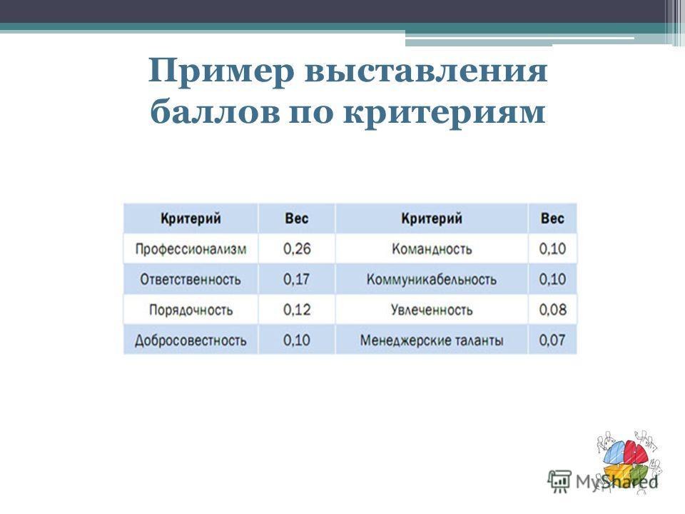 Пример выставления баллов по критериям