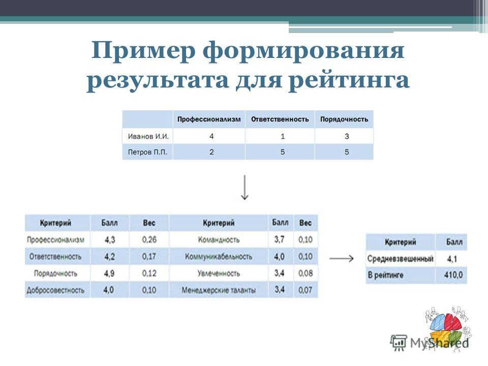 Пример формирования результата для рейтинга