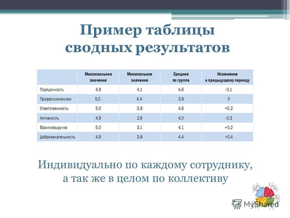Пример таблицы сводных результатов Индивидуально по каждому сотруднику, а так же в целом по коллективу